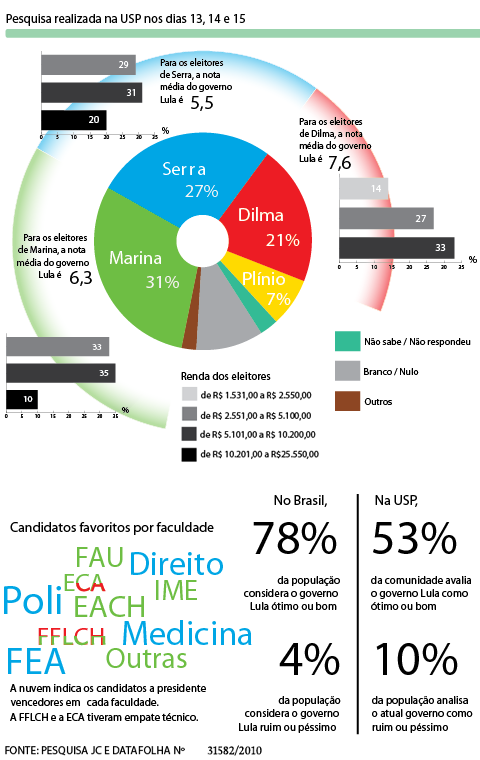 Resultados da pesquisa JC/Datafolha