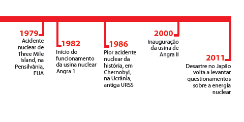 Linha do tempo da energia nuclear
