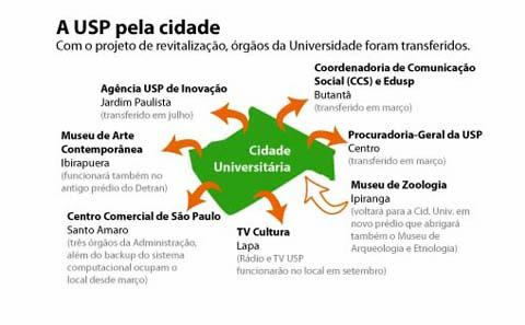 Veja para onde foram alguns órgãos da USP (infográfico: Ana Carolina Marques)