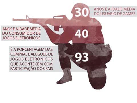 Veja alguns números relativos ao consumo de games (infográfico: Rafael Nascimento de Carvalho)