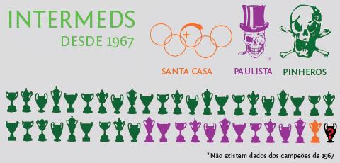 Intermeds - Desde 1967 (infográfico: Rafael Nascimento e Ricardo Bomfim)
