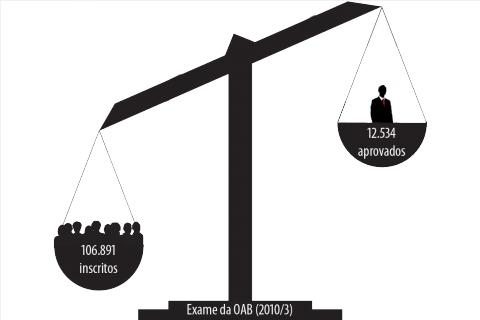 Inscritos e aprovados no exame da OAB (infográfico: Job Henrique Casquel)