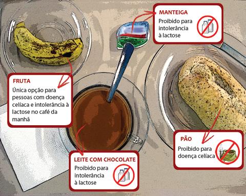 Infográfico Café da Manhã (Anna Carolina Papp, Maria Clara Nicolau Vieira e Renata Hirota)