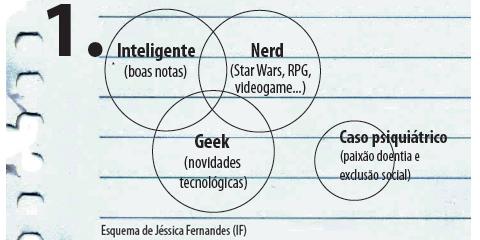 Gráficos sobre as visões dos alunos (crédito: Ana Marques)