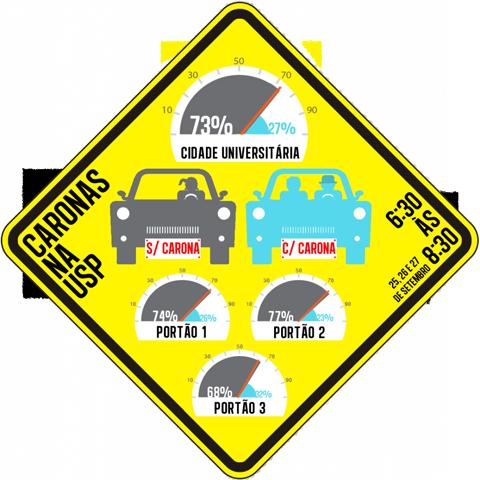 Resultado da pesquisa sobre contagem de carros com carona (infográfico: Rafael Carvalho)