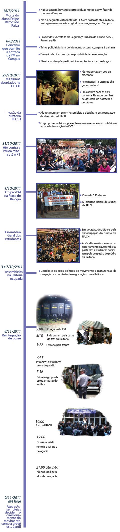 Cronologia (infográfico: Beatriz Montesanti, Bruno Federowski e Isadora Bertolini)