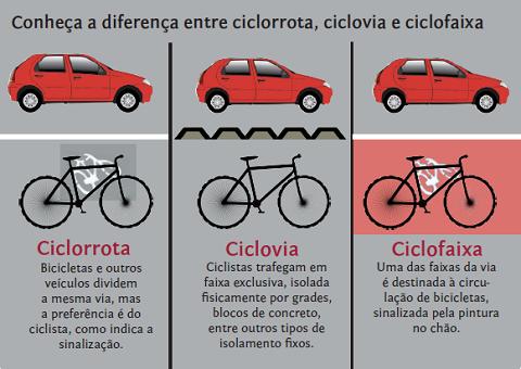 Conheça a diferença entre ciclorrota, ciclovia e ciclofaixa (arte: Paula Zogbi Possari)