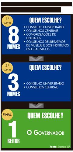Saiba como o reitor da USP é escolhido atualmente (infográfico: Paulo Fávari)