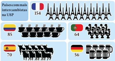 França, Colômbia, Portugal, Espanha e Alemanha lideram lista de países que mais enviam estudantes para a USP. (Infográfico: Guilherme Speranzini / Dados: VRERI/ 1º semestre de 2013)
