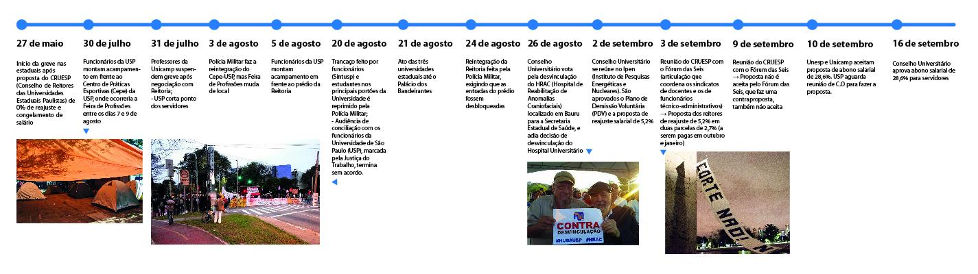 Greve foi a maior da história da USP (Infográfico: Thiago Quadros)