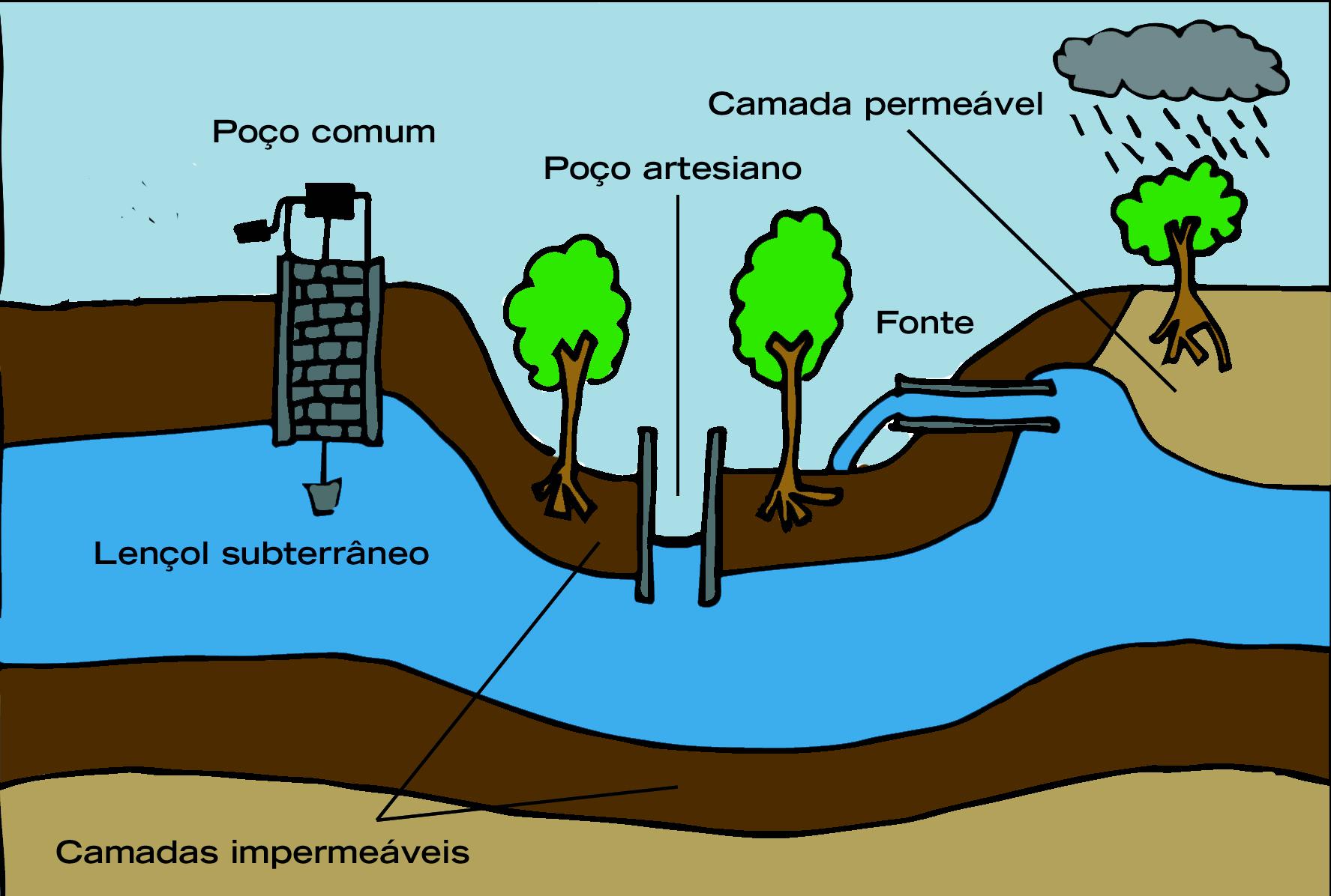 Esquema que mostra a exploração de águas subterrâneas (imagem: Julio Viana)