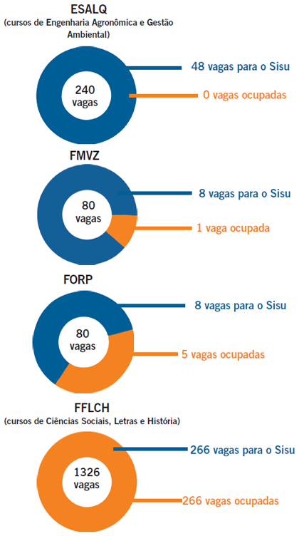 jc-universidade-infografico-sisu-vagas-usp-fuvest