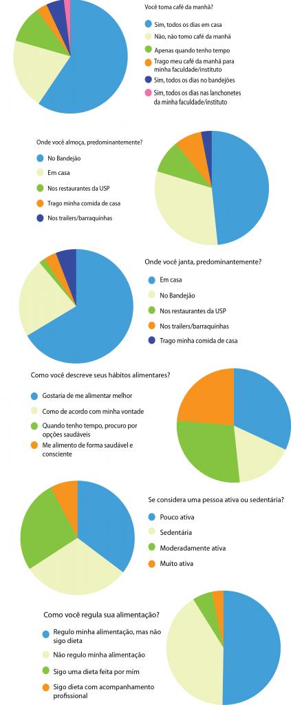Como são os hábitos alimentares dos alunos? | Infográfico: Aline Naomi